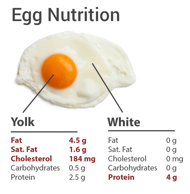 how-much-cholesterol-in-eggs